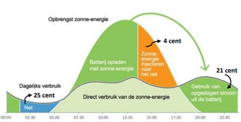 een grafiek over thuisbatterij